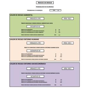 Análisis de Riesgos Ambientales (ARA)